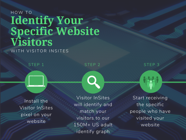 How to Identify Website Visitors